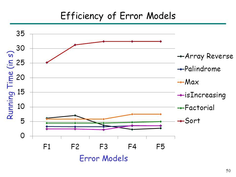 50 Efficiency of Error Models