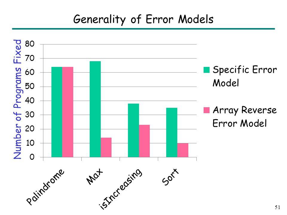 51 Generality of Error Models