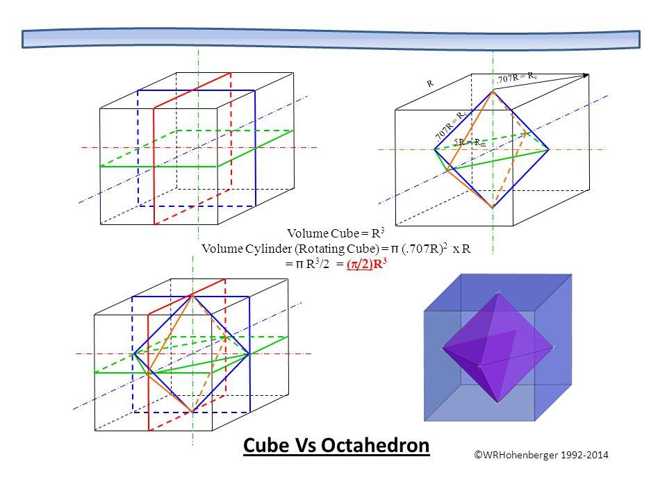 R.707R = R c.5R = R m Volume Cube = R 3 Volume Cylinder (Rotating Cube) =  (.707R) 2 x R =  R 3 /2 = ( /2) R 3 Cube Vs Octahedron ©WRHohenberger 19