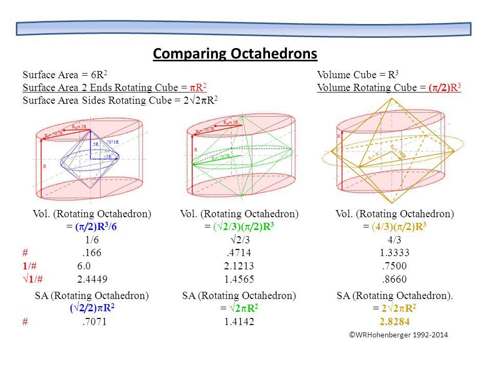 Vol. (Rotating Octahedron) = ( /2) R 3 /6 1/6 #.166 1/# 6.0 √1/# 2.4449 SA (Rotating Octahedron) (√2/2)R 2 #.7071 Vol. (Rotating Octahedron) = (√2/3