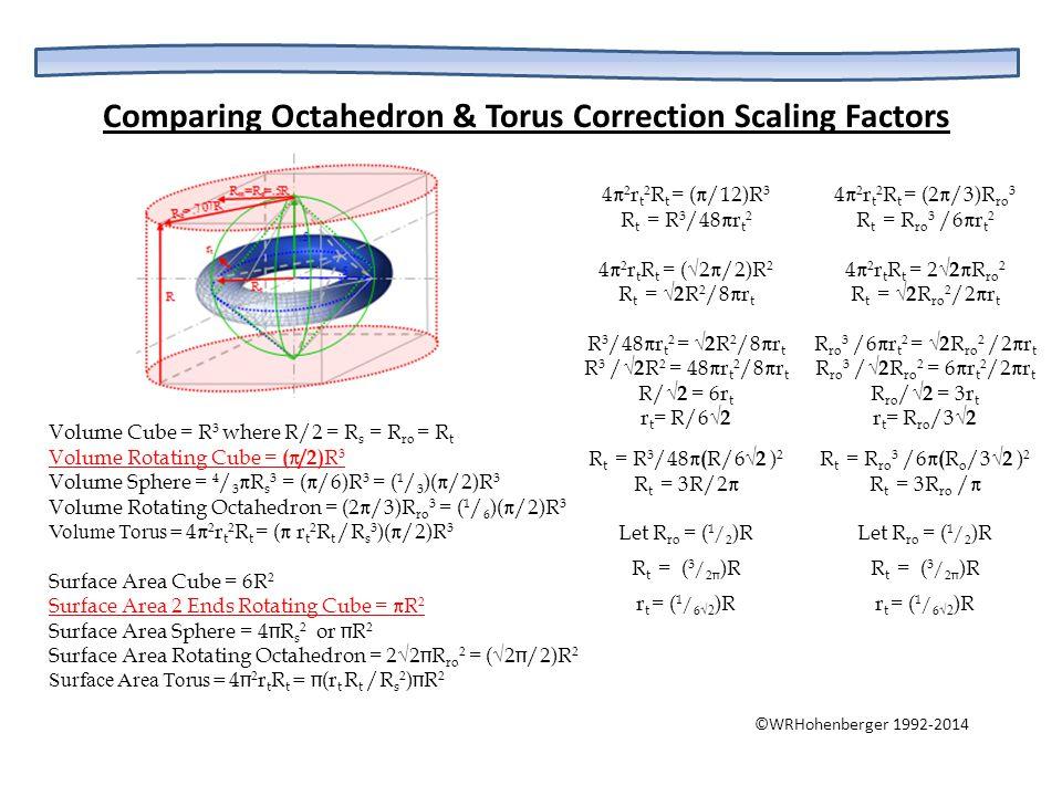 Comparing Octahedron & Torus Correction Scaling Factors 4  2 r t 2 R t = (  /12)R 3 R t = R 3 /48  r t 2 4  2 r t R t = (√2  /2)R 2 R t = √2 R 2
