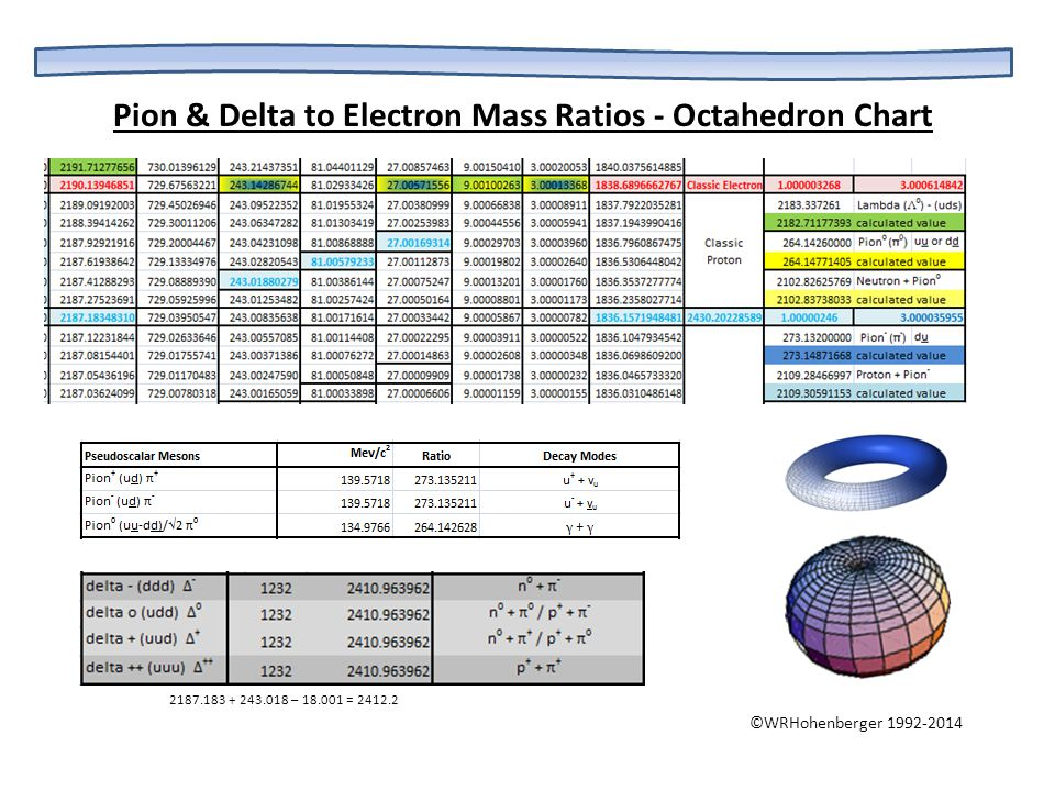 Pion & Delta to Electron Mass Ratios - Octahedron Chart ©WRHohenberger 1992-2014 2187.183 + 243.018 – 18.001 = 2412.2