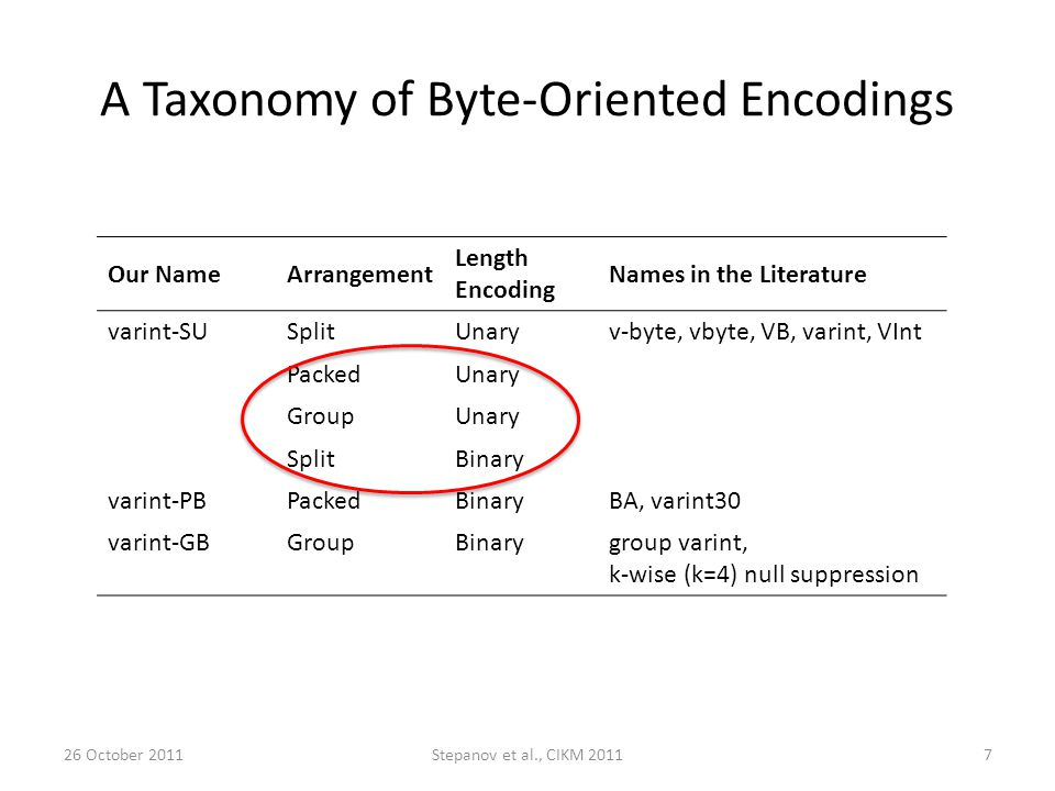 A Taxonomy of Byte-Oriented Encodings Our NameArrangement Length Encoding Names in the Literature varint-SUSplitUnaryv-byte, vbyte, VB, varint, VInt PackedUnary GroupUnary SplitBinary varint-PBPackedBinaryBA, varint30 varint-GBGroupBinarygroup varint, k-wise (k=4) null suppression 26 October 2011Stepanov et al., CIKM 20117