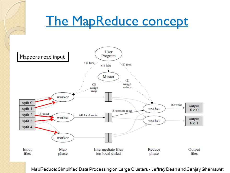 The MapReduce concept Mappers read input MapReduce: Simplified Data Processing on Large Clusters - Jeffrey Dean and Sanjay Ghemawat