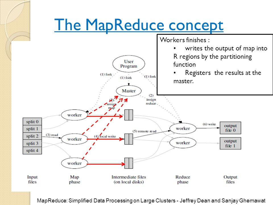 The MapReduce concept Workers finishes : writes the output of map into R regions by the partitioning function Registers the results at the master. Map