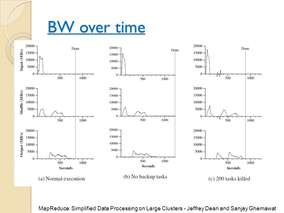 BW over time MapReduce: Simplified Data Processing on Large Clusters - Jeffrey Dean and Sanjay Ghemawat