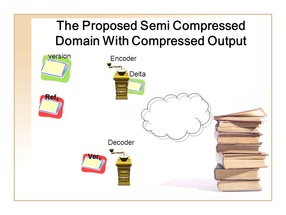 The Proposed Semi Compressed Domain With Compressed Output version Ref c Delta Encoder Decoder Ver c