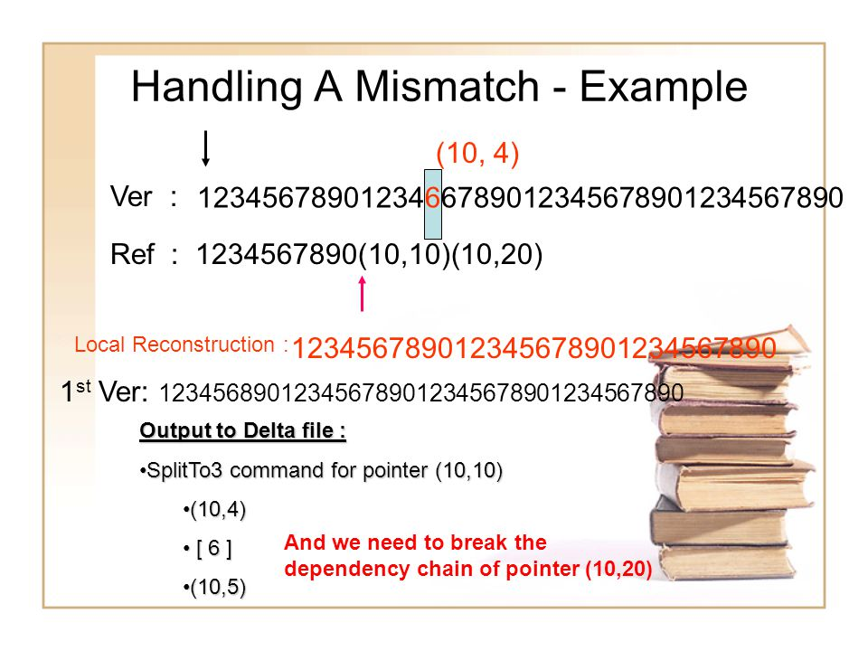 Handling A Mismatch - Example Ref : 1234567890(10,10)(10,20) Ver : 1 st Ver: 123456890123456789012345678901234567890 1234567890123466789012345678901234567890 123456789012345678901234567890 Local Reconstruction : (10, 4) Output to Delta file : SplitTo3 command for pointer (10,10)SplitTo3 command for pointer (10,10) (10,4)(10,4) [ 6 ] [ 6 ] (10,5)(10,5) And we need to break the dependency chain of pointer (10,20)