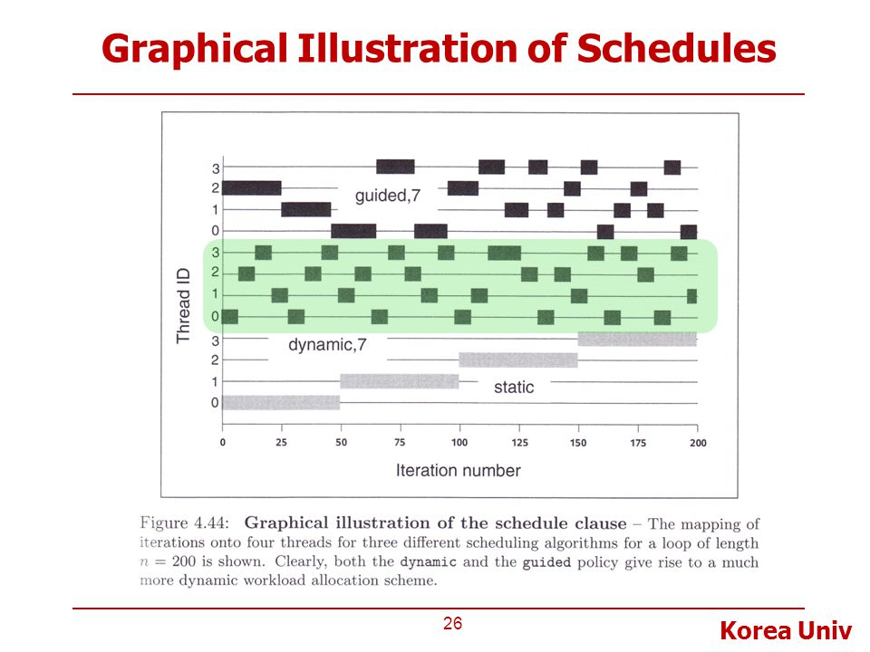 Korea Univ Graphical Illustration of Schedules 26