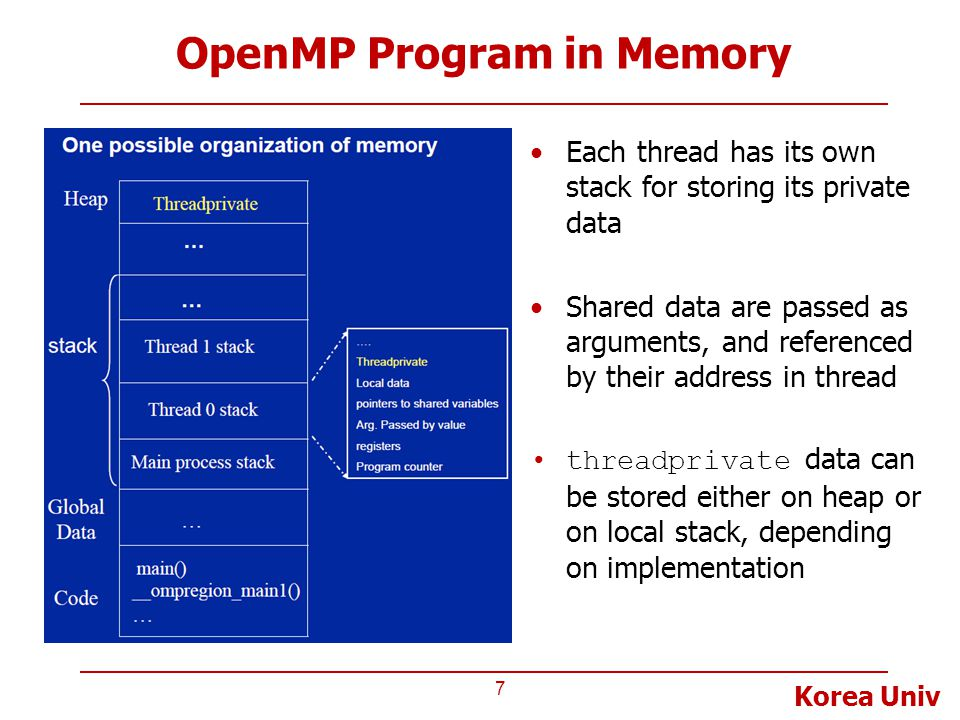Korea Univ OpenMP Program in Memory 7 Each thread has its own stack for storing its private data Shared data are passed as arguments, and referenced by their address in thread threadprivate data can be stored either on heap or on local stack, depending on implementation