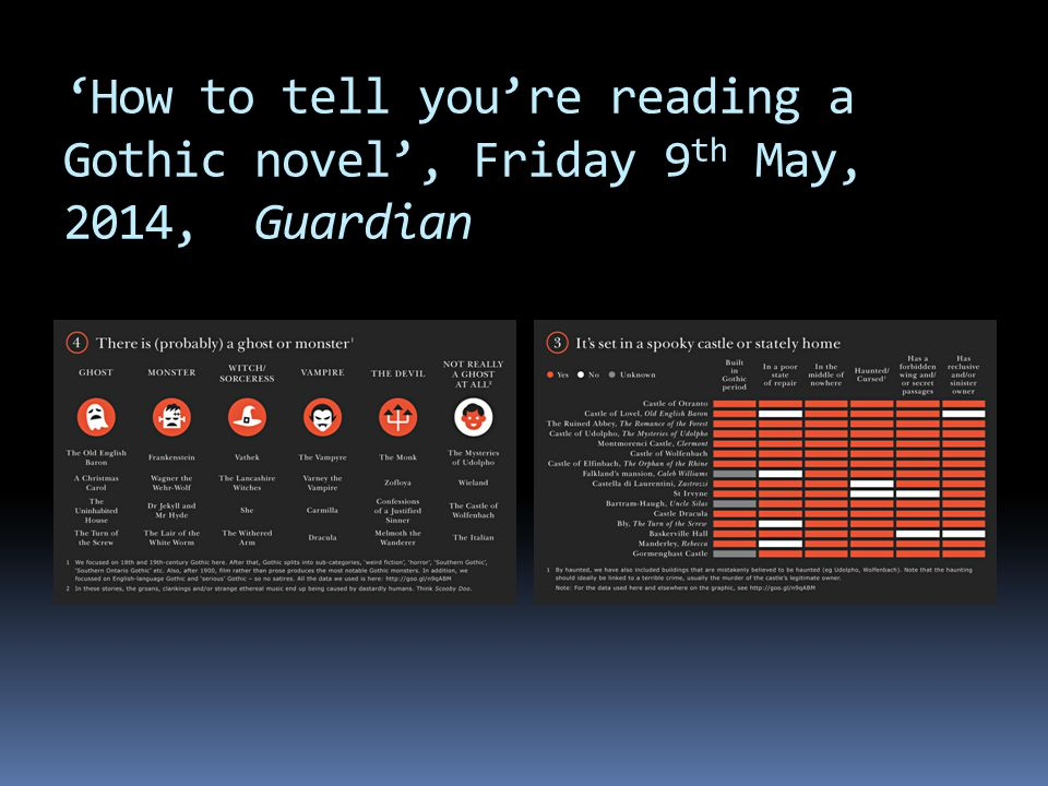 'How to tell you're reading a Gothic novel', Friday 9 th May, 2014, Guardian