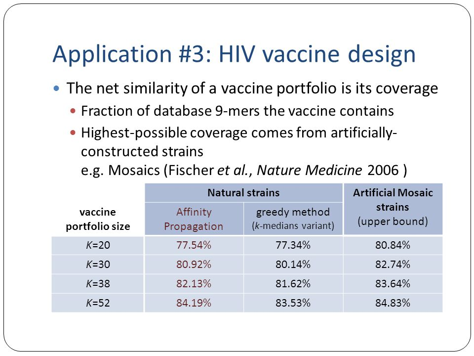 Application #3: HIV vaccine design The net similarity of a vaccine portfolio is its coverage Fraction of database 9-mers the vaccine contains Highest-possible coverage comes from artificially- constructed strains e.g.