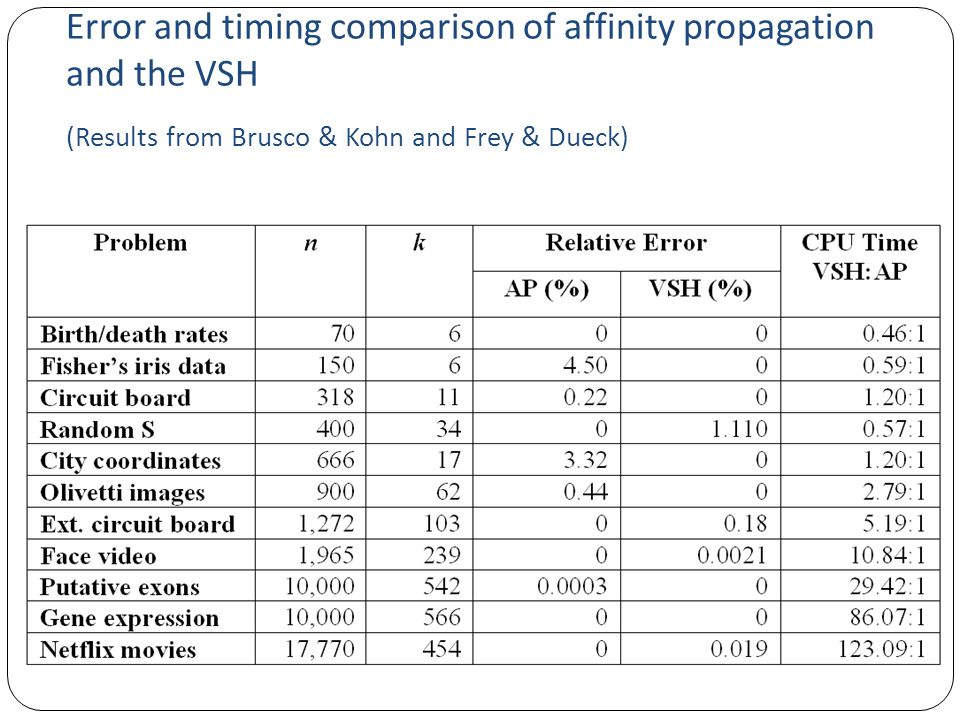 Error and timing comparison of affinity propagation and the VSH (Results from Brusco & Kohn and Frey & Dueck)