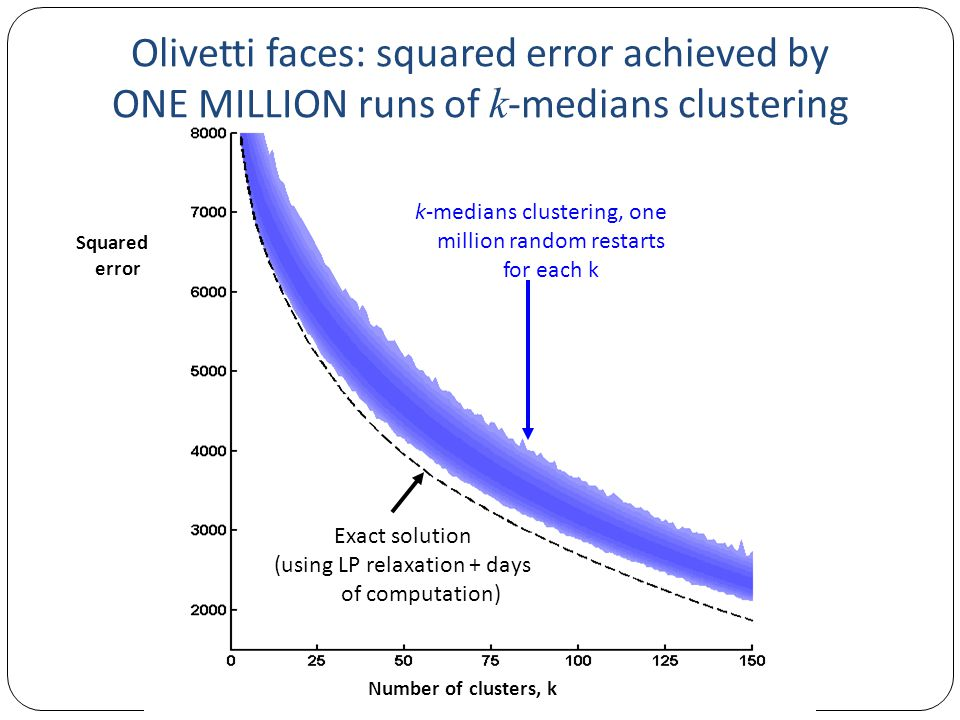Olivetti faces: squared error achieved by ONE MILLION runs of k -medians clustering Exact solution (using LP relaxation + days of computation) k-medians clustering, one million random restarts for each k Number of clusters, k Squared error