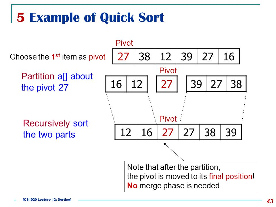 5 Example of Quick Sort 43 273812392716 Pivot 161227392738 Pivot 121627 3839 Pivot Partition a[] about the pivot 27 Recursively sort the two parts Choose the 1 st item as pivot Note that after the partition, the pivot is moved to its final position.