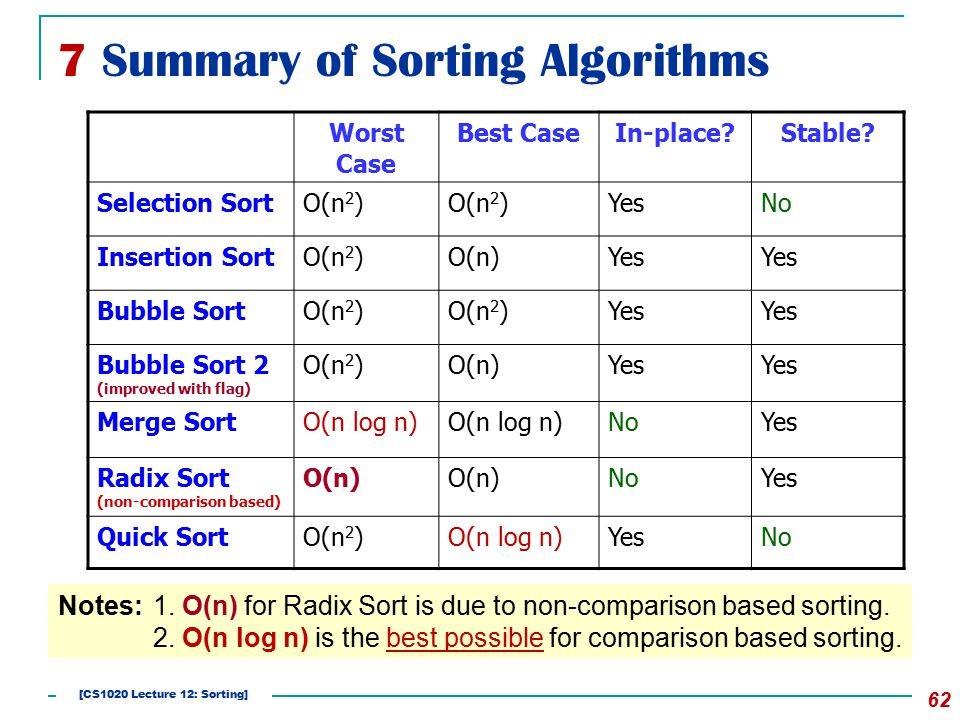7 Summary of Sorting Algorithms 62 Worst Case Best CaseIn-place?Stable? Selection SortO(n 2 ) YesNo Insertion SortO(n 2 )O(n)Yes Bubble SortO(n 2 ) Ye