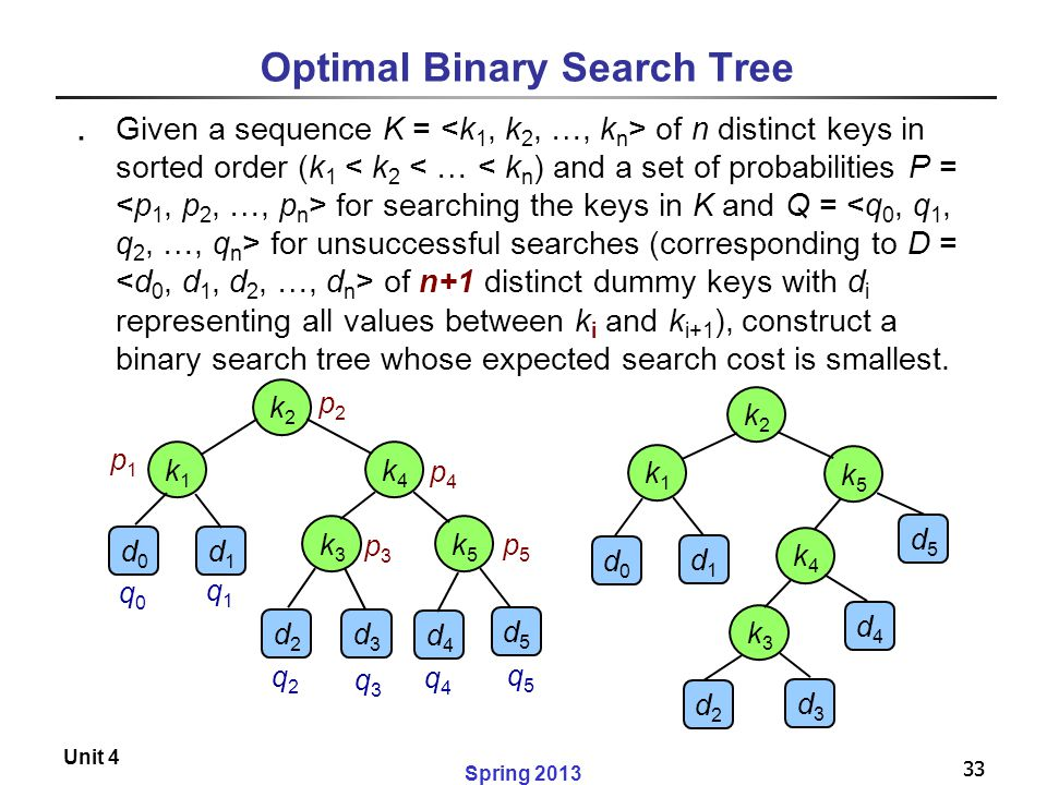 33 Spring 2013 Unit 4 33 Optimal Binary Search Tree ․ Given a sequence K = of n distinct keys in sorted order (k 1 for searching the keys in K and Q =
