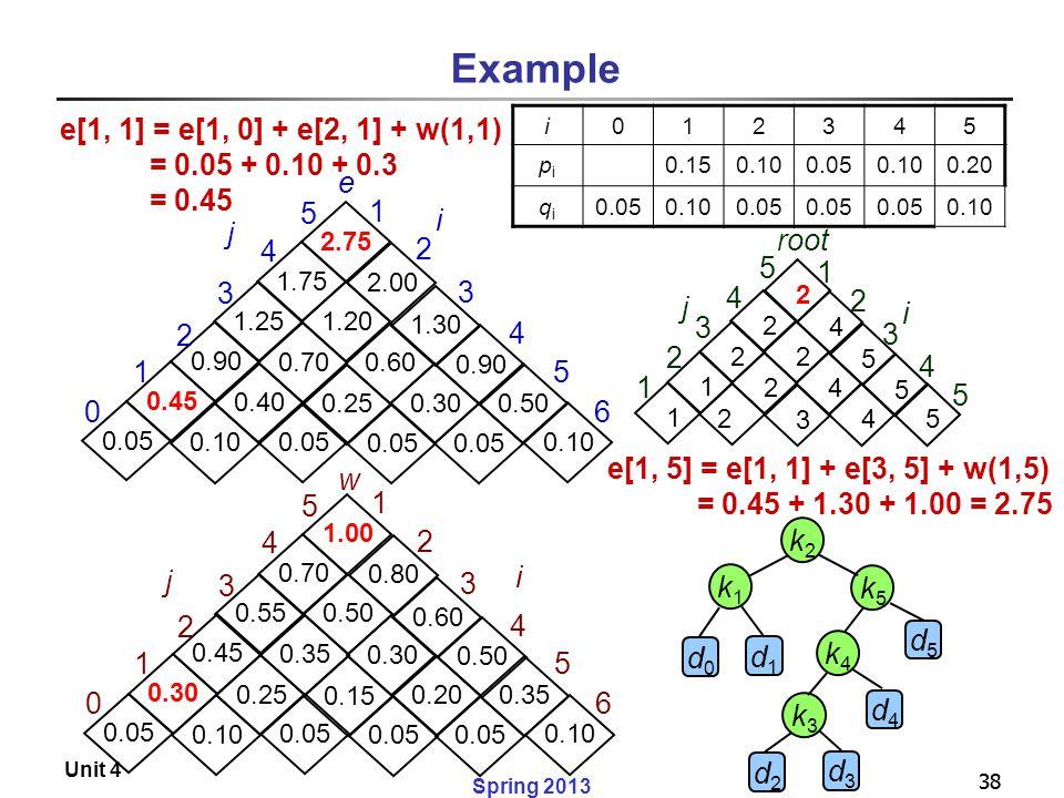 38 Spring 2013 Unit 4 38 Example 2.75 2.00 0.50 1.30 0.05 0.90 0.10 1.75 1.20 0.05 0.60 0.30 0.90 0.40 1.25 0.70 0.25 0.05 0.45 0.10 0.05 0 3 4 5 1 2