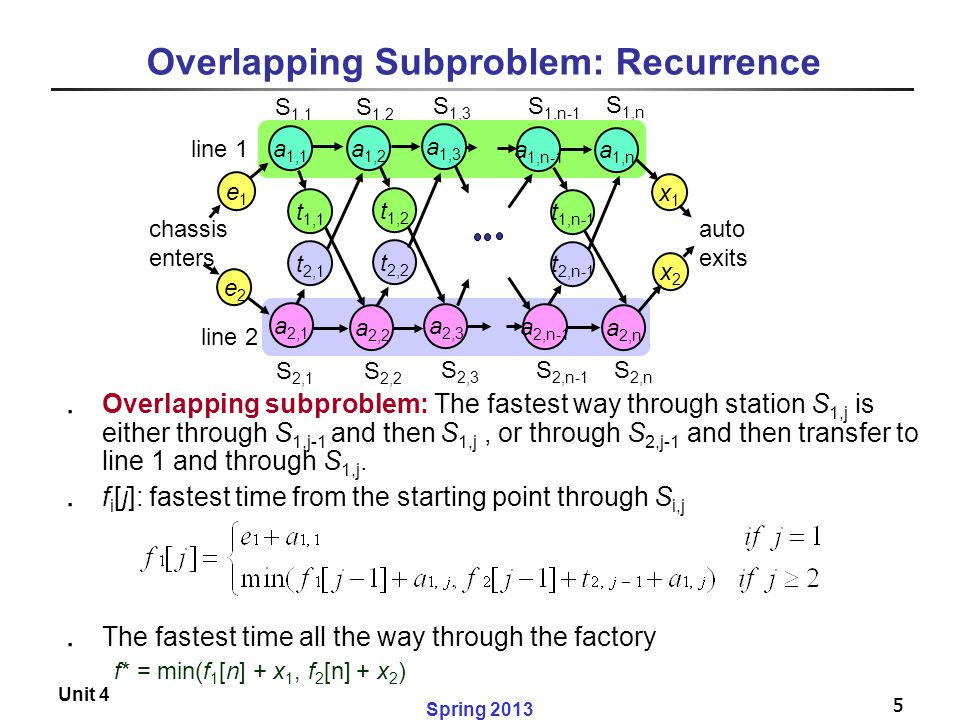 5 Spring 2013 Unit 4 5 Overlapping Subproblem: Recurrence ․ Overlapping subproblem: The fastest way through station S 1,j is either through S 1,j-1 an