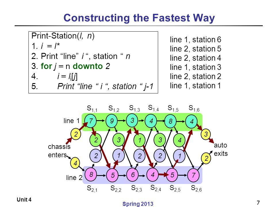 "7 Spring 2013 Unit 4 7 Constructing the Fastest Way Print-Station(l, n) 1. i = l* 2. Print ""line"" i "", station "" n 3. for j = n downto 2 4. i = l i [j"