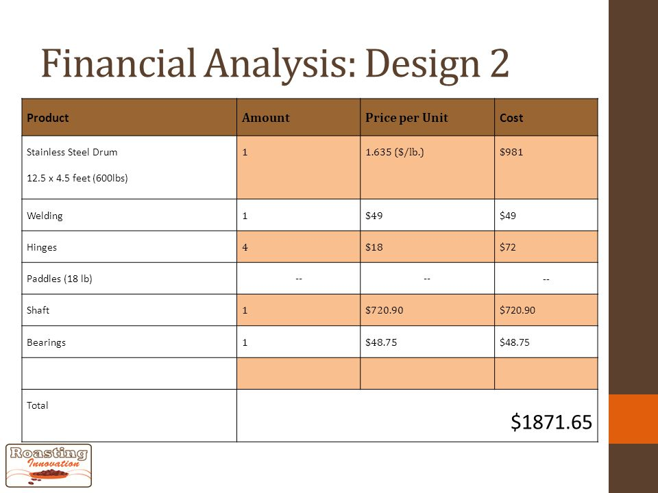 Financial Analysis: Design 2 Product AmountPrice per Unit Cost Stainless Steel Drum 12.5 x 4.5 feet (600lbs) 11.635 ($/lb.)$981 Welding 1$49 Hinges 4$18 $72 Paddles (18 lb) -- Shaft 1$720.90 Bearings 1$48.75 Total $1871.65