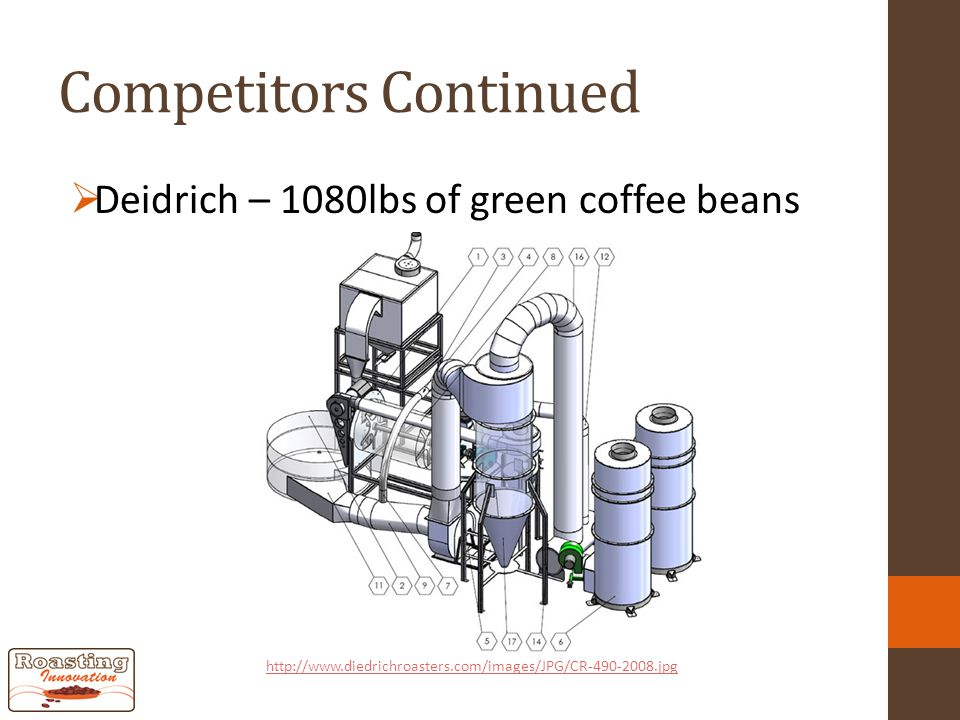 Competitors Continued  Deidrich – 1080lbs of green coffee beans http://www.diedrichroasters.com/images/JPG/CR-490-2008.jpg