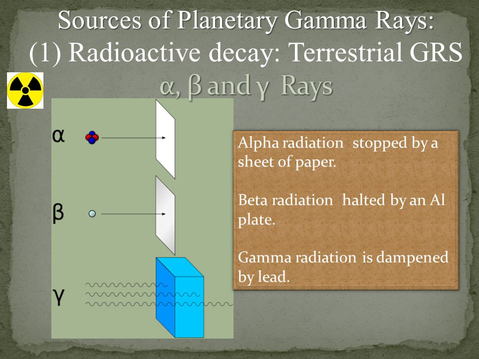 Alpha radiation stopped by a sheet of paper. Beta radiation halted by an Al plate. Gamma radiation is dampened by lead. Alpha radiation stopped by a s