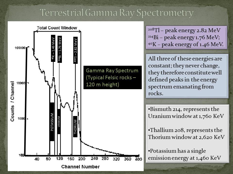 POTASSIUM URANIUM THORIUM 40 K – 1.46 MeV 214 Bi – 1.76 MeV 206 Tl – 2.82 MeV Gamma Ray Spectrum (Typical Felsic rocks – 120 m height) 208 Tl – peak e