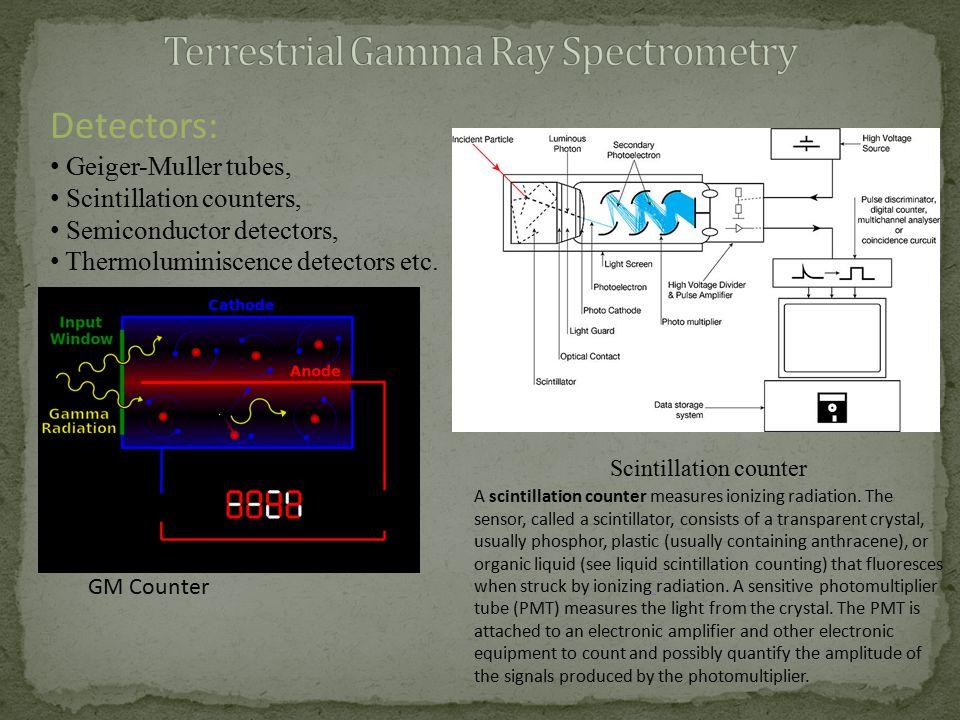 Detectors: Geiger-Muller tubes, Scintillation counters, Semiconductor detectors, Thermoluminiscence detectors etc. GM Counter Scintillation counter A