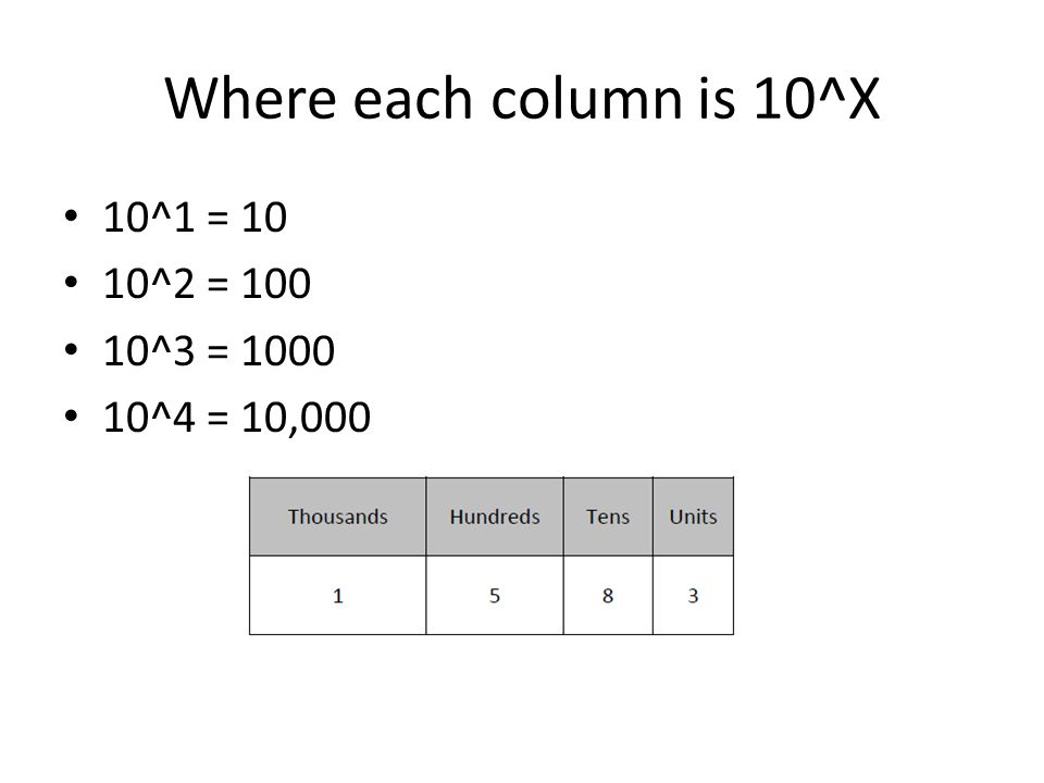 Where each column is 10^X 10^1 = 10 10^2 = 100 10^3 = 1000 10^4 = 10,000