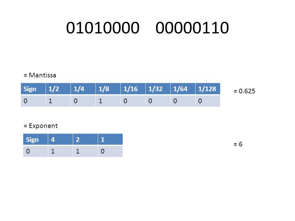 01010000 00000110 Sign1/21/41/81/161/321/641/128 01010000 = 0.625 = 6 = Mantissa = Exponent Sign421 0110