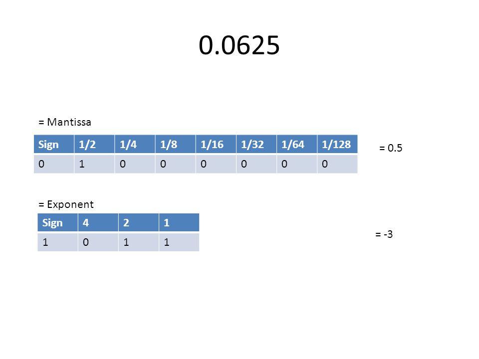 0.0625 Sign1/21/41/81/161/321/641/128 01000000 = 0.5 = -3 = Mantissa = Exponent Sign421 1011