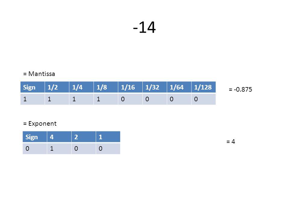 Sign1/21/41/81/161/321/641/128 11110000 = -0.875 Sign421 0100 = 4 = Mantissa = Exponent