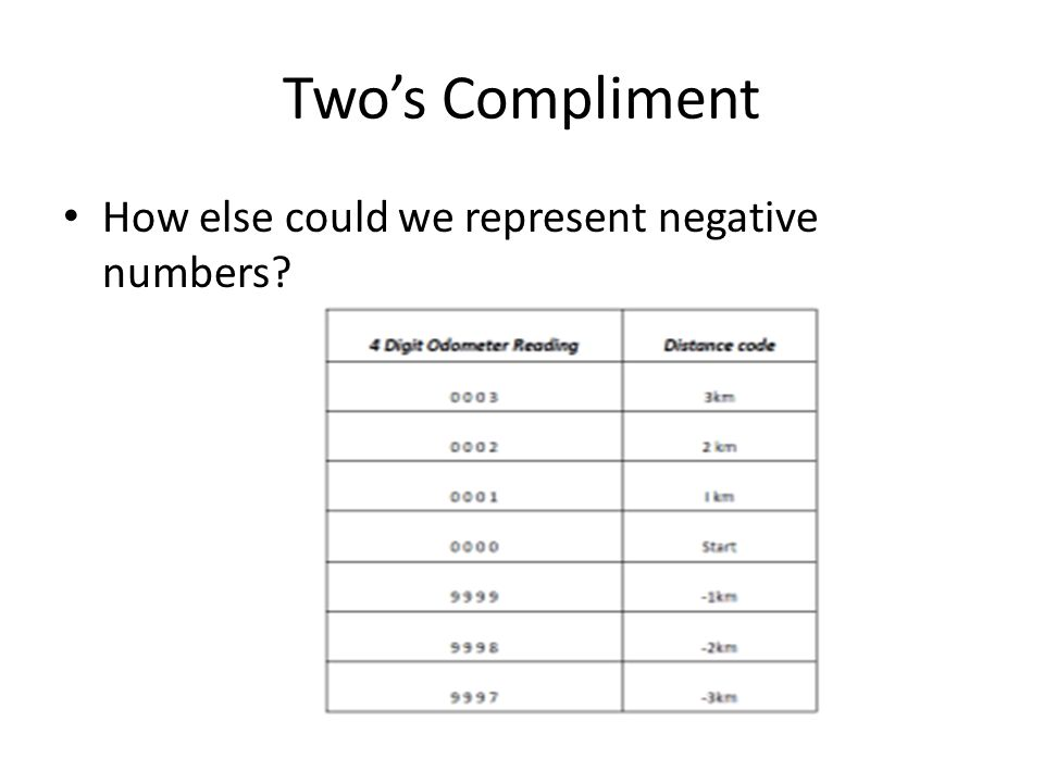 Two's Compliment How else could we represent negative numbers
