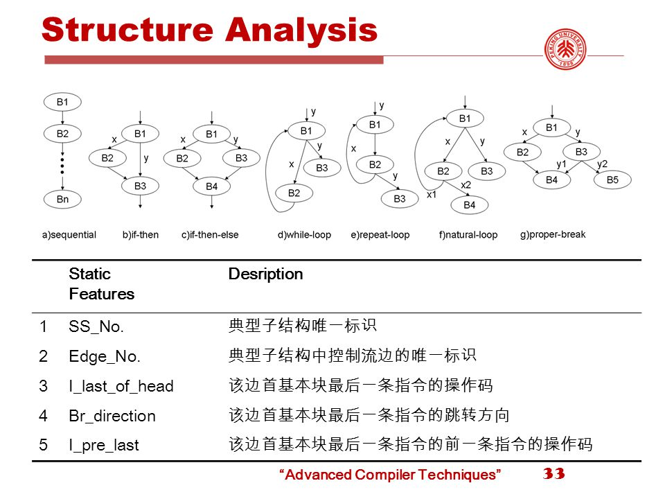 Structure Analysis 33 Static Features Desription 1SS_No.