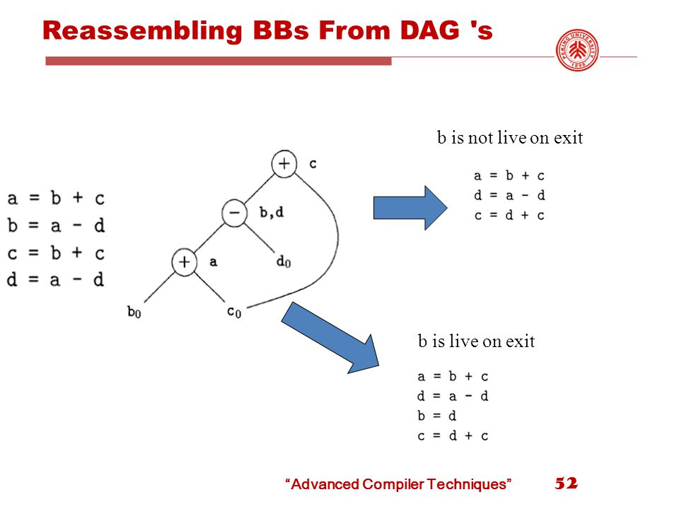Reassembling BBs From DAG s b is not live on exit b is live on exit Advanced Compiler Techniques 52