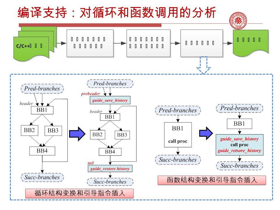 编译支持:对循环和函数调用的分析 循环结构变换和引导指令插入 函数结构变换和引导指令插入