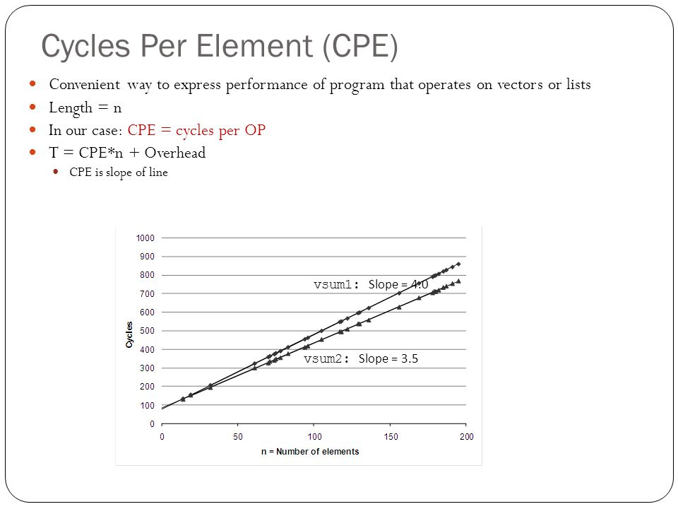 Cycles Per Element (CPE) Convenient way to express performance of program that operates on vectors or lists Length = n In our case: CPE = cycles per O
