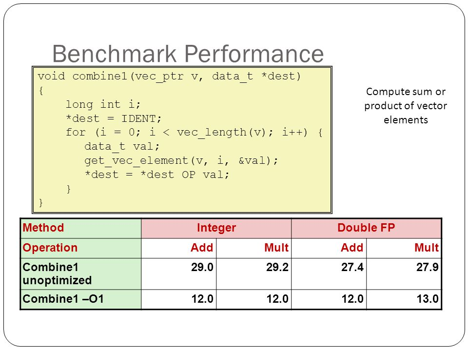 Benchmark Performance void combine1(vec_ptr v, data_t *dest) { long int i; *dest = IDENT; for (i = 0; i < vec_length(v); i++) { data_t val; get_vec_el