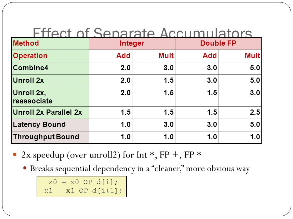 "Effect of Separate Accumulators 2x speedup (over unroll2) for Int *, FP +, FP * Breaks sequential dependency in a ""cleaner,"" more obvious way x0 = x0"