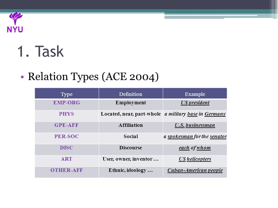 1. Task Relation Types (ACE 2004) NYU TypeDefinitionExample EMP-ORGEmploymentUS president PHYSLocated, near, part-wholea military base in Germany GPE-