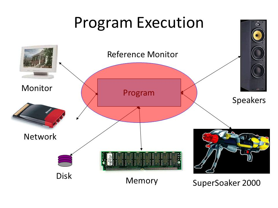 Program Execution Program Monitor Speakers SuperSoaker 2000 Disk Memory Network Reference Monitor