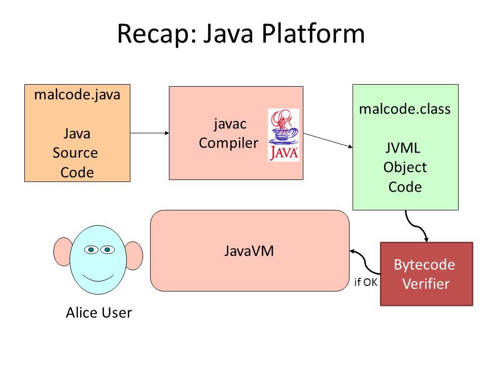 Recap: Java Platform javac Compiler malcode.java Java Source Code malcode.class JVML Object Code JavaVM Alice User Bytecode Verifier if OK
