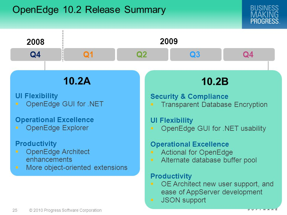 © 2010 Progress Software Corporation25 OpenEdge 10.2 Release Summary 2009 Q1Q2Q3Q4 10.2A UI Flexibility  OpenEdge GUI for.NET Operational Excellence  OpenEdge Explorer Productivity  OpenEdge Architect enhancements  More object-oriented extensions Q4 2008 10.2B Security & Compliance  Transparent Database Encryption UI Flexibility  OpenEdge GUI for.NET usability Operational Excellence  Actional for OpenEdge  Alternate database buffer pool Productivity  OE Architect new user support, and ease of AppServer development  JSON support