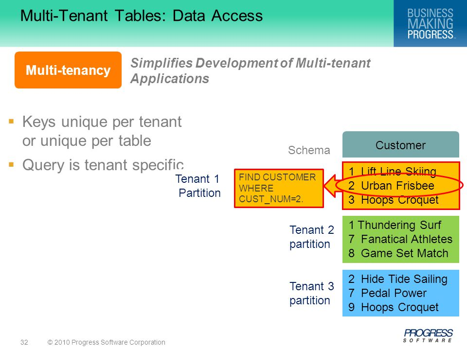 © 2010 Progress Software Corporation32 Multi-Tenant Tables: Data Access  Keys unique per tenant or unique per table  Query is tenant specific Simplifies Development of Multi-tenant Applications Multi-tenancy Tenant 1 partition 1 Lift Line Skiing 2 Urban Frisbee 3 Hoops Croquet 1 Thundering Surf 7 Fanatical Athletes 8 Game Set Match Tenant 2 partition 2 Hide Tide Sailing 7 Pedal Power 9 Hoops Croquet Tenant 3 partition Customer Schema Tenant 1 Partition FIND CUSTOMER WHERE CUST_NUM=2.