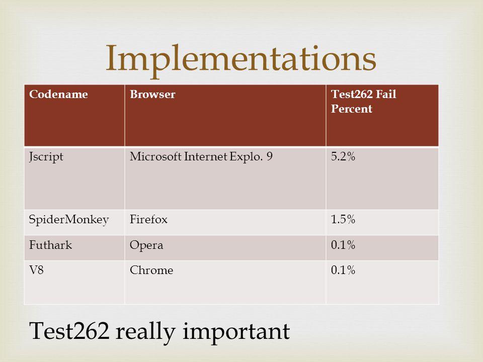  CodenameBrowserTest262 Fail Percent JscriptMicrosoft Internet Explo.