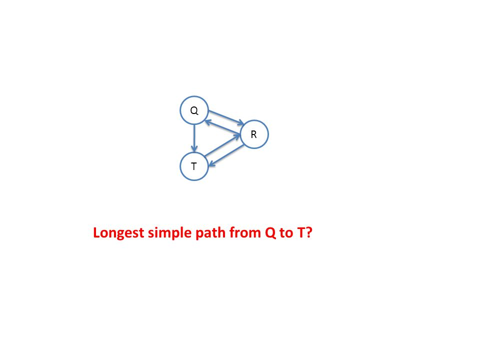 Q T R Longest simple path from Q to T