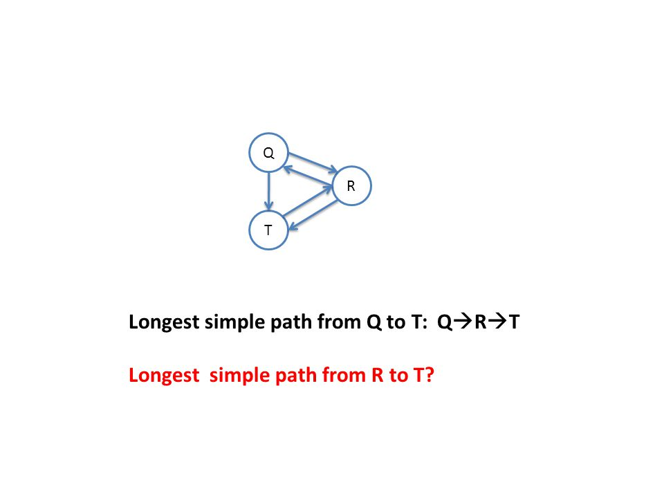 Q T R Longest simple path from Q to T: Q  R  T Longest simple path from R to T