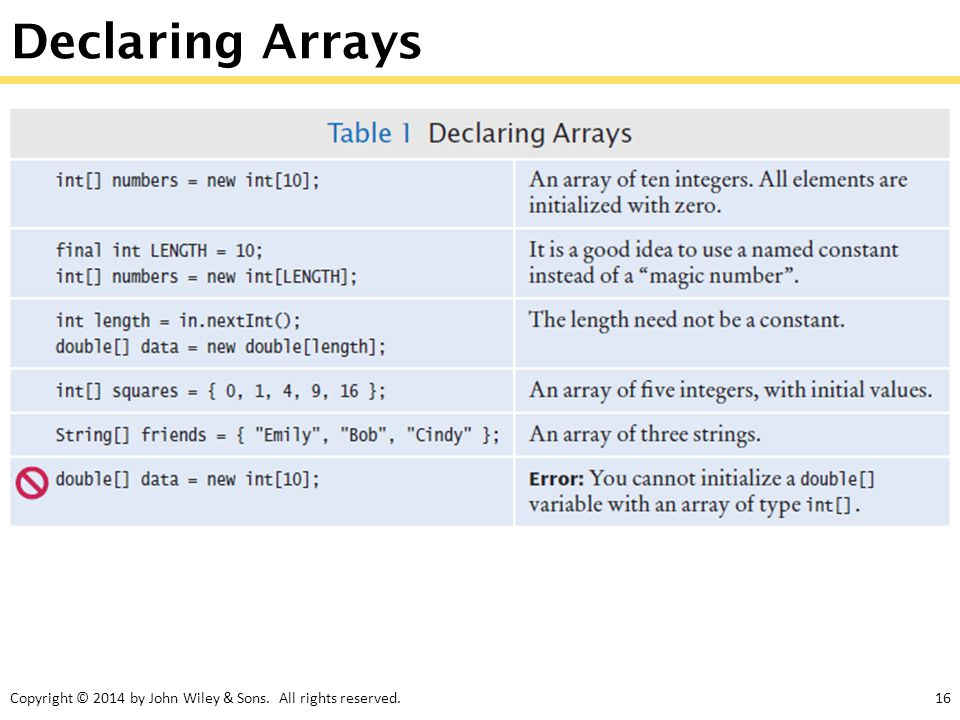 Copyright © 2014 by John Wiley & Sons. All rights reserved.16 Declaring Arrays