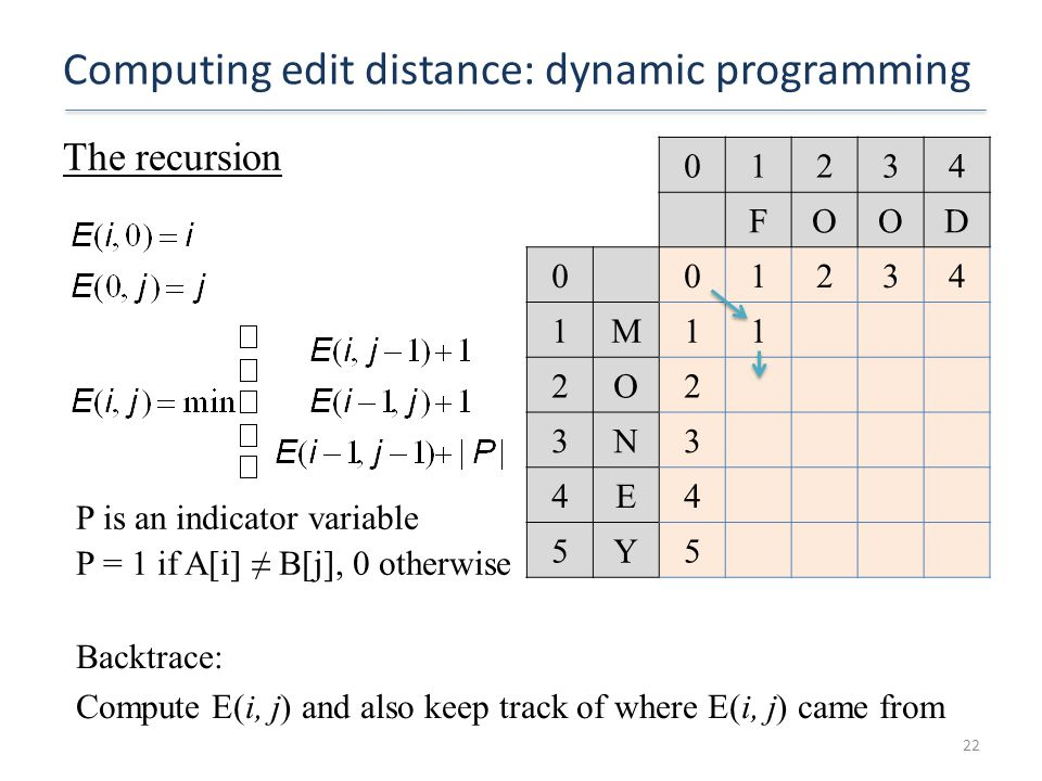 Computing edit distance: dynamic programming The recursion 22 P is an indicator variable P = 1 if A[i] ≠ B[j], 0 otherwise 01234 FOOD 001234 1M11 2O2